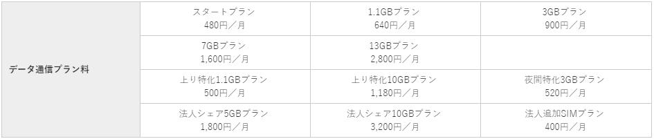nifmo(ニフモ) データ通信プラン